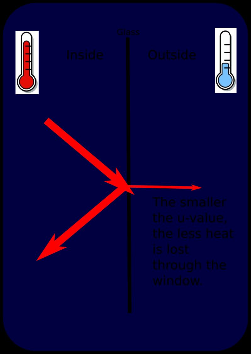 Lowest U Factor Windows : Tilt turn window u value explained enlightened windows